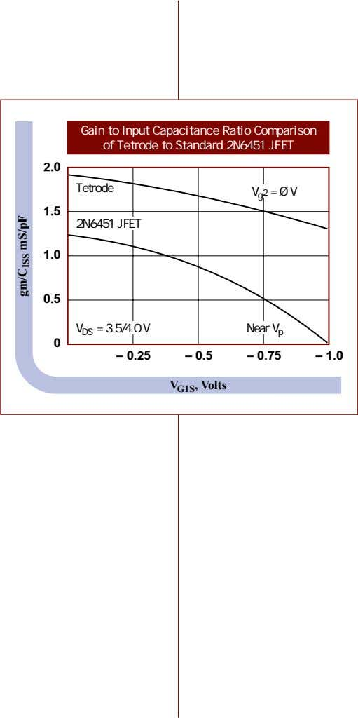 Gain to Input Capacitance Ratio Comparison of Tetrode to Standard 2N6451 JFET 2.0 Tetrode V