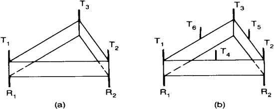 Cell site antennas for omnicells (a) for 45 channels (b) for 90 channels For interference reduction
