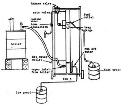 1 Building an Ethanol Still & Making your own Fuel by Robert Warren The Charles 803