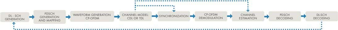 PDSCH WAVEFORM GENERATION CHANNEL MODEL: CP-OFDM CHANNEL PDSCH DL-SCH DL - SCH GENERATION SYNCHRONIZATION