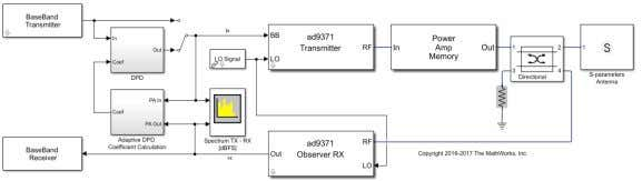 using different polynomial orders and memory depth. Closed-loop transceiver model with power amplifier and