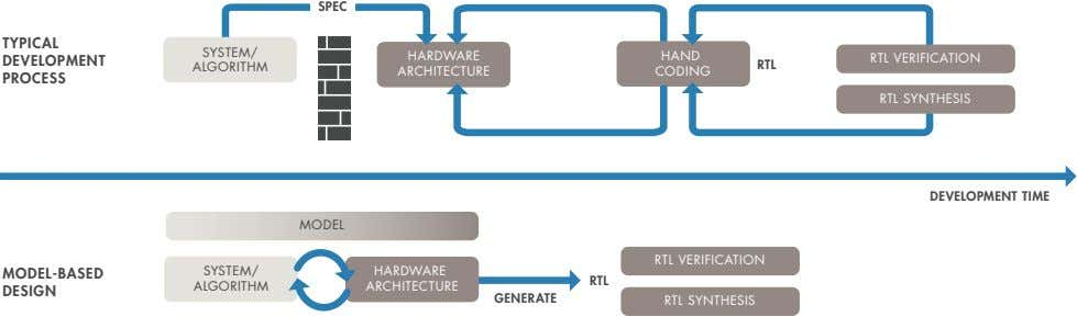 SPEC TYPICAL SYSTEM/ HARDWARE HAND DEVELOPMENT RTL VERIFICATION RTL ALGORITHM ARCHITECTURE CODING PROCESS RTL