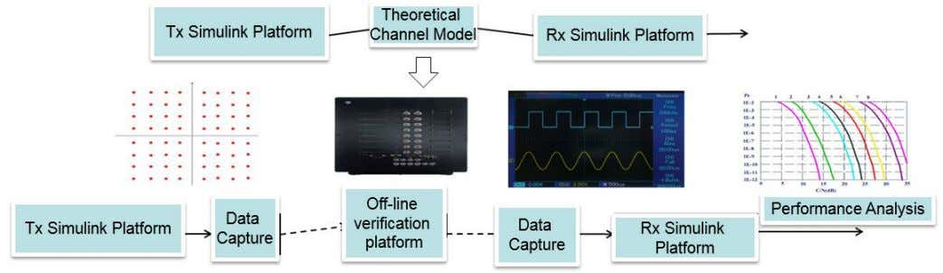 from theory to engineering practice with MATLAB and Simulink Ultra-high-speed algorithm simulation and offline