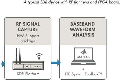 A typical SDR device with RF front end and FPGA board. RF SIGNAL BASEBAND CAPTURE