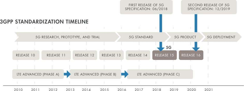 FIRST RELEASE OF 5G SPECIFICATION: 06/2018 SECOND RELEASE OF 5G SPECIFICATION: 12/2019 3GPP STANDARDIZATION TIMELINE
