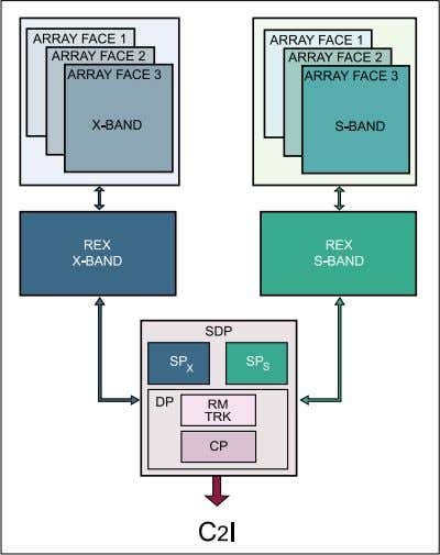Sensors Development Figure 1. DBR Block Diagram The AN/SPY-3 consists of three active arrays and the