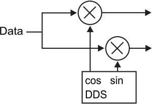 verified in Simulink, it is then converted into VHDL using Figure 1. System Generator Design of