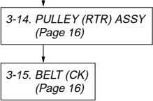 3-14. PULLEY (RTR) ASSY (Page 16) 3-15. BELT (CK) (Page 16)