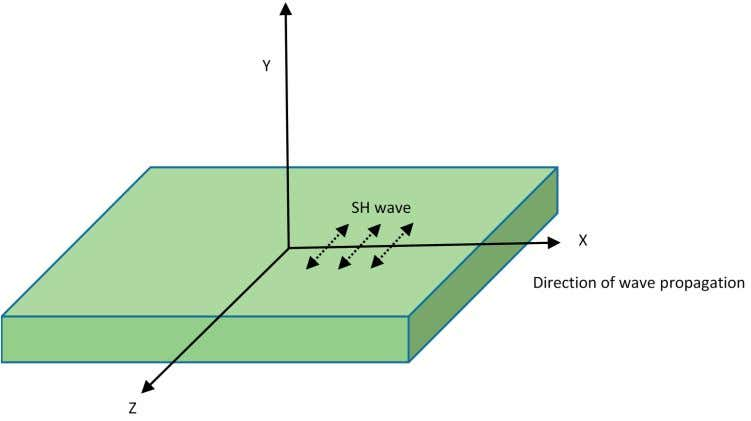 in SHM, such as magnetostrictive transducers and EMATs. Figure 3. Shear wave propagation (adapted from [