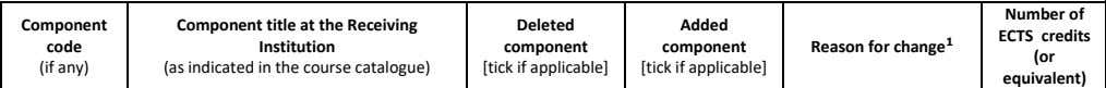 Added component [tick if applicable] Component Component title at the Receiving Deleted code Institution