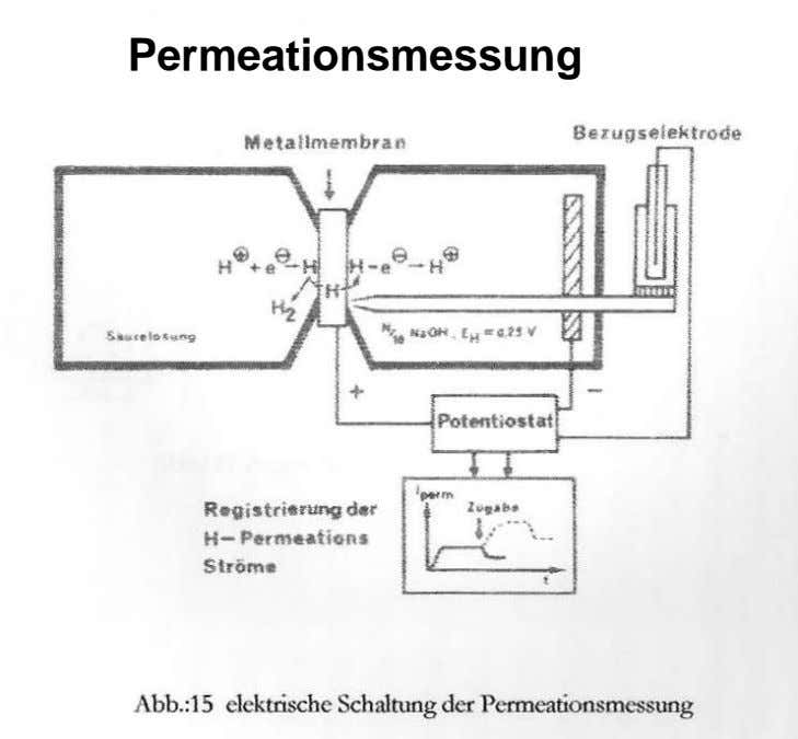 Permeationsmessung