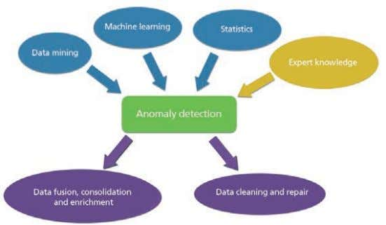 detection and correction strategies in an applied setting. p Key areas of anomaly detection. Contact :