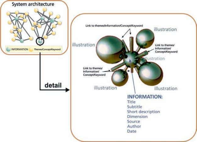 to the organization of complex multidisciplinary projects. t Figure 1. Structure of a navigation system in