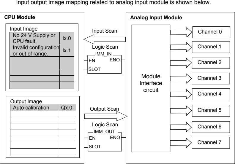 Input output image mapping related to analog input module is shown below. CPU Module Analog
