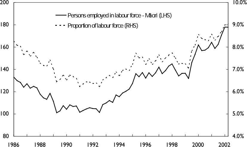200 10.0% Persons employed in labour force - Māori (LHS) 180 Proportion of labour force (RHS)