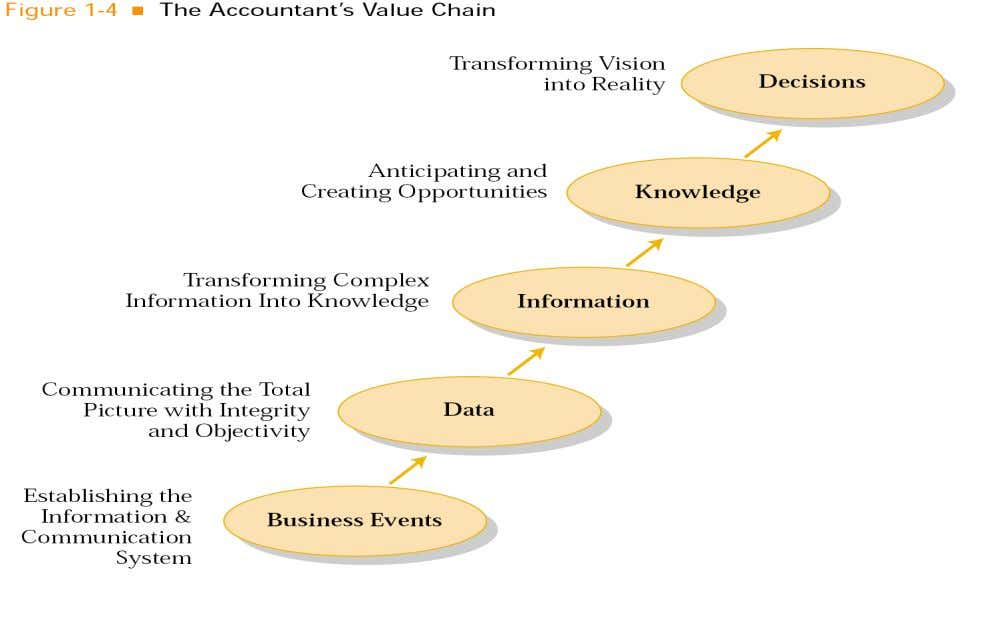Accountant's Value Accountant's Value The Accountant's The Accountant's Value Chain Value Chain Chain Chain The The
