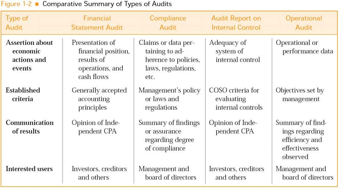Comparative Summary Comparative Summary Comparative Comparative Summary of Summary of of Audits of Audits of Types