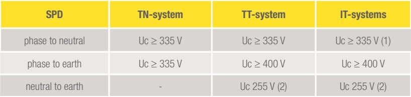 SPD TN-system TT-system IT-systems phase to neutral Uc ≥ V 335 Uc ≥ V 335