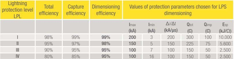 Lightning Total Capture Dimensioning Values of protection parameters chosen for LPS protection level efficiency