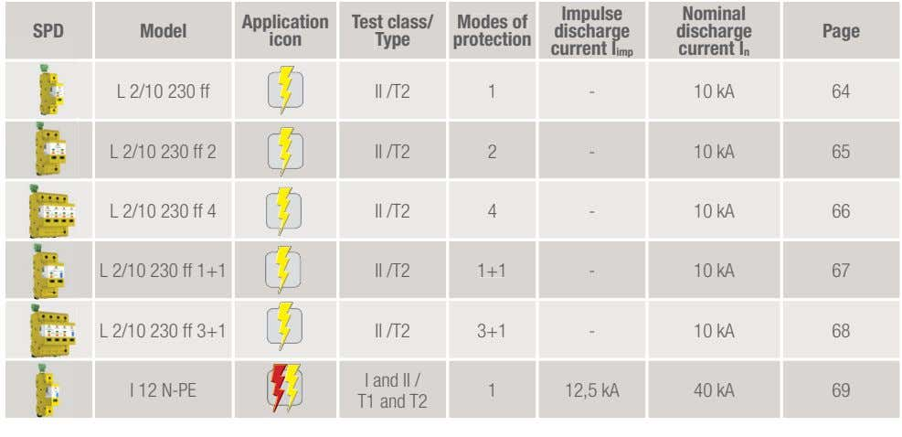 Impulse Nominal Application Test class/ Modes of SPD Model discharge discharge Page icon Type protection