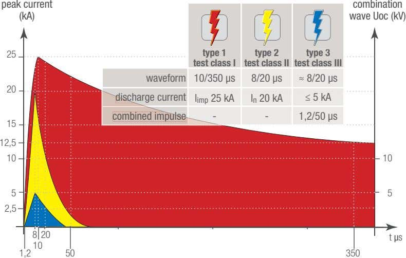 peak current (kA) combination wave Uoc (kV) 25 type 1 type 2 type 3 test