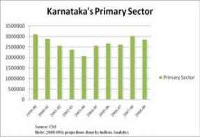 the key growth driver for Karnataka economy. Buoyed by strong fundamentals, industry friendly policies in the
