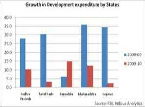 spending on development activities such as health, education, housing, agriculture, rural development, labour welfare etc.