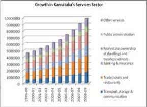 infrastructure availability in Karnataka is discussed below. Roads: The road length of Karnataka has been growing