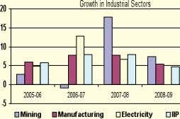 Products, Manufacture of Food Products & Beverages. Investment intentions slowed down considerably in 2008-09