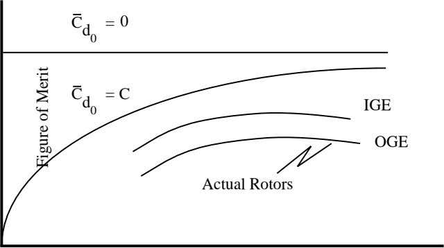 C = 0 d 0 C = C IGE d 0 OGE Actual Rotors Figure