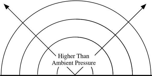 Higher Than Ambient Pressure