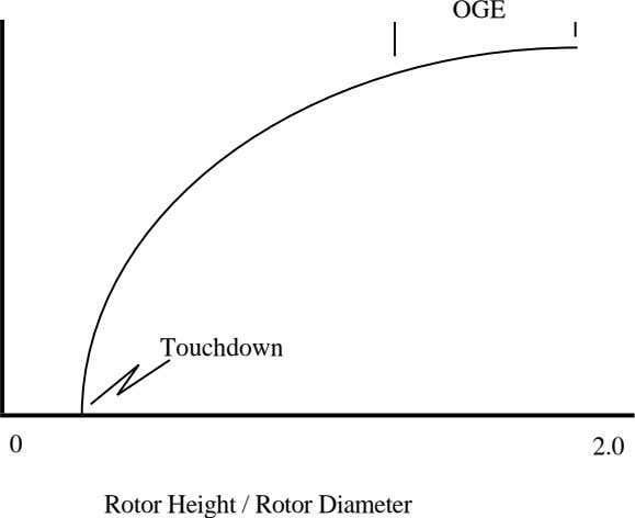 OGE Touchdown 0 2.0 Rotor Height / Rotor Diameter
