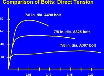 ComparisonComparison ofof Bolts:Bolts: DirectDirect TensionTension 7/87/8 in.in. dia.dia. A490A490 boltbolt 80 60