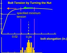Bolt TensionTension byby TurningTurning thethe NutNut specified specified minimum minimum tensiontension 0.020.02