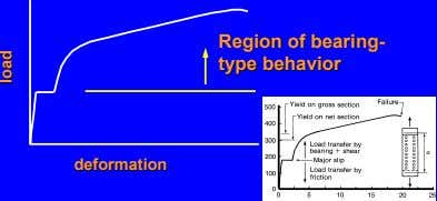 RegionRegion ofof bearingbearing-- typetype behaviorbehavior deformationdeformation loadload