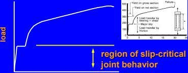 regionregion ofof slipslip--criticalcritical jointjoint behaviorbehavior loadload