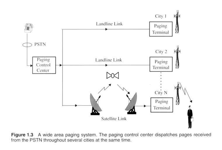 Examples of WCS • Paging Systems – simplex; Paging control center is connected to PSTN and