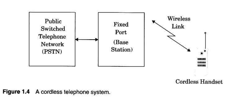 Examples of WCS • Cordless Phones – Handset Base station PSTN; range for 1G systems was