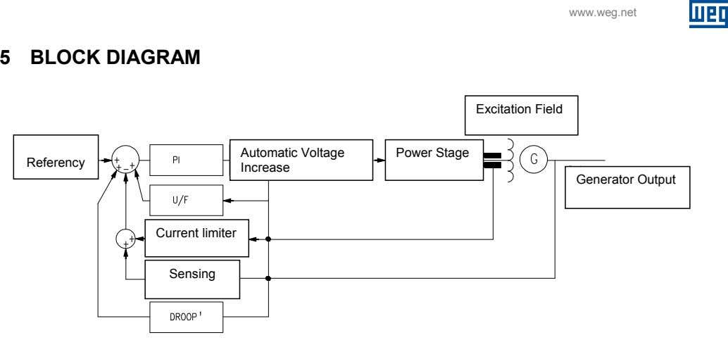 www.weg.net 5 BLOCK DIAGRAM Excitation Field Automatic Voltage Power Stage Referency Increase Generator Output
