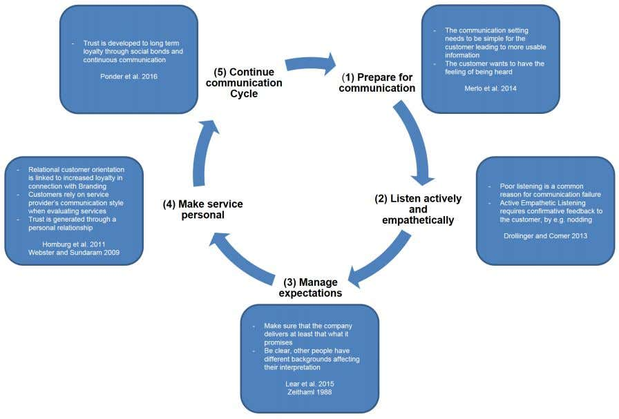 32 Figure 4. Conceptual framework for improving communication through establishing a continuous communication cycle.