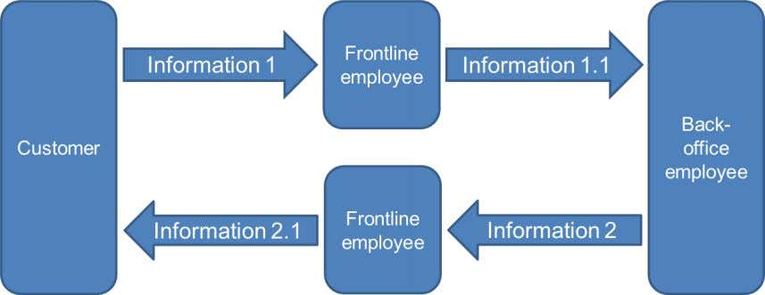 information during communication is illustrated by Figure 5. Figure 5. Information flow in the case company