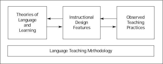 Theories of Instructional Observed Language Design Teaching and Features Practices Learning Language Teaching