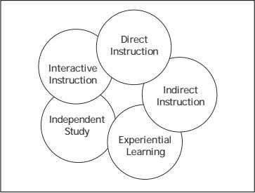 detailed description of some of these strategies follows. Direct Instruction Interactive Instruction Indirect