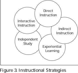 Direct Instruction Interactive Instruction Indirect Instruction Independent Study Experiential Learning Figure