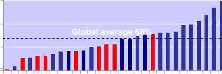 Global average 68%