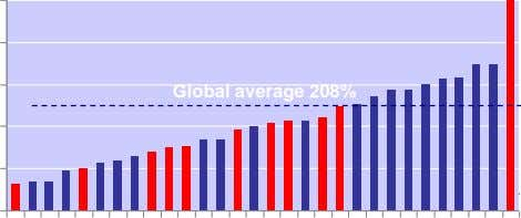 Global average 208%