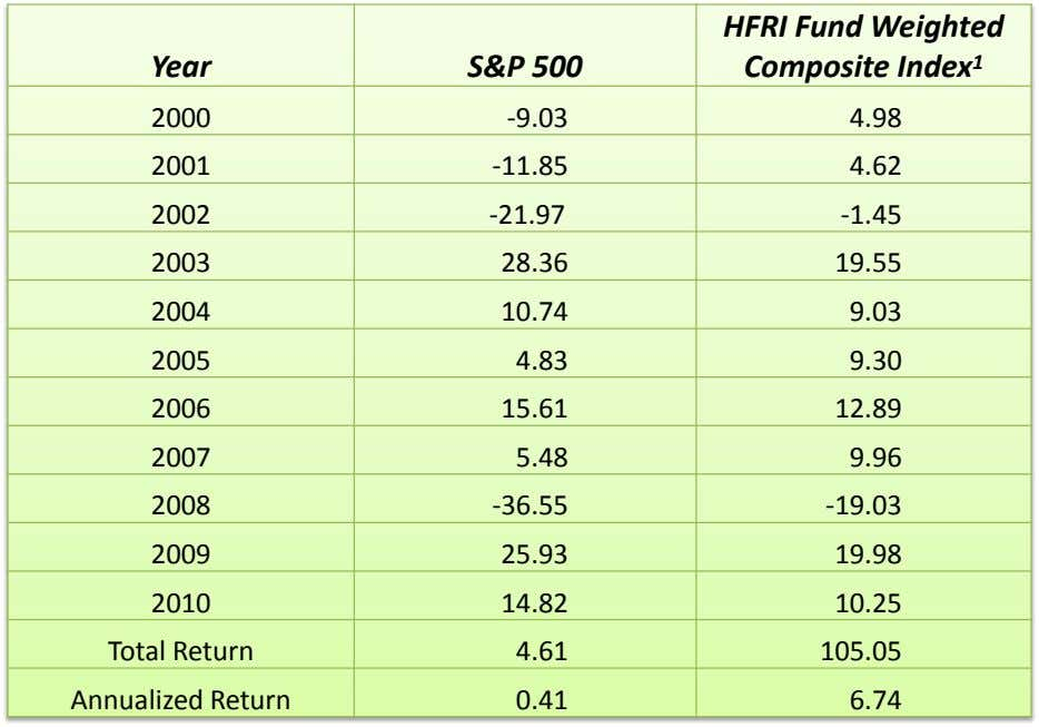 Year S&P 500 HFRI Fund Weighted Composite Index 1 2000 -9.03 4.98 2001 -11.85 4.62