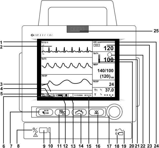 indicators and symbols of the front and rear panels. 1. Waveform Display Icon 2. Graphic Frame