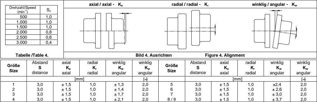 axial / axial - K a radial / radial - K r winklig / angular