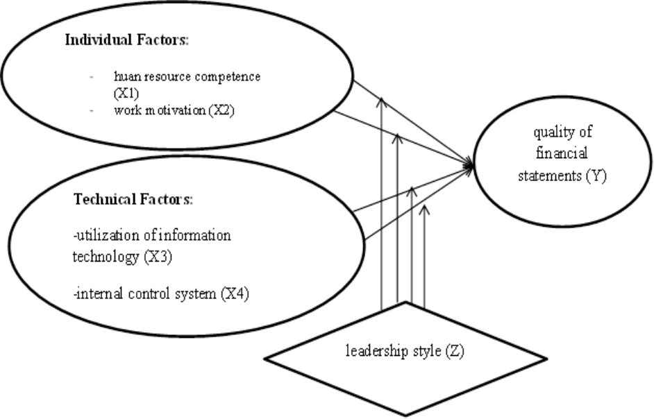 control systems on the quality of financial statements Fig 1:- Conceptual Framework Research IJISRT19NOV164